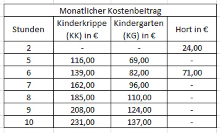 berechung kostensatz kindergarten
